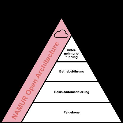 Das IIoT-Potenzial der Prozessautomation